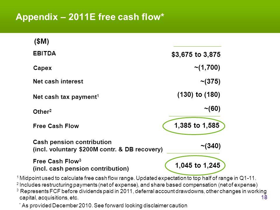 Appendix – 2011E free cash flow* 18 Net cash interest EBITDA ($M) Other 2 Free Cash Flow Capex Net cash tax payment 1 Cash pension contribution (incl.