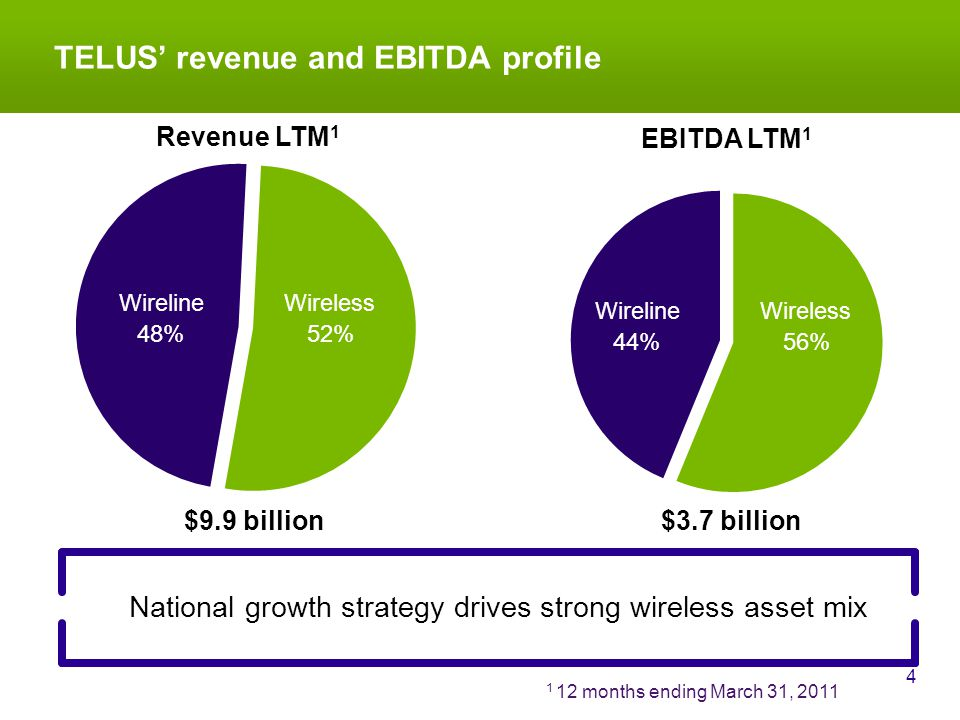 TELUS revenue and EBITDA profile 4 National growth strategy drives strong wireless asset mix EBITDA LTM 1 $3.7 billion Wireless 56% Wireline 44% 1 12 months ending March 31, 2011 Revenue LTM 1 $9.9 billion Wireless 52% Wireline 48% Wireless 56% Wireline 44% Wireless 56% Wireline 44%