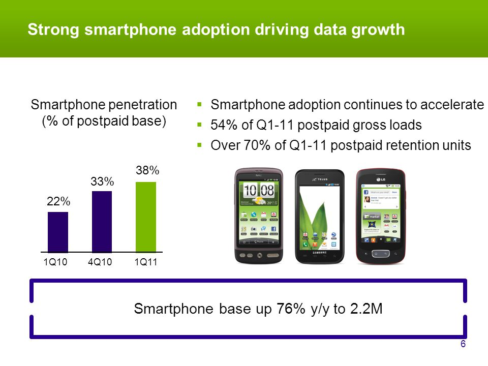 Strong smartphone adoption driving data growth 6 Smartphone base up 76% y/y to 2.2M Smartphone penetration (% of postpaid base) Smartphone adoption continues to accelerate 54% of Q1-11 postpaid gross loads Over 70% of Q1-11 postpaid retention units 22% 33% 38% 1Q104Q10 1Q11