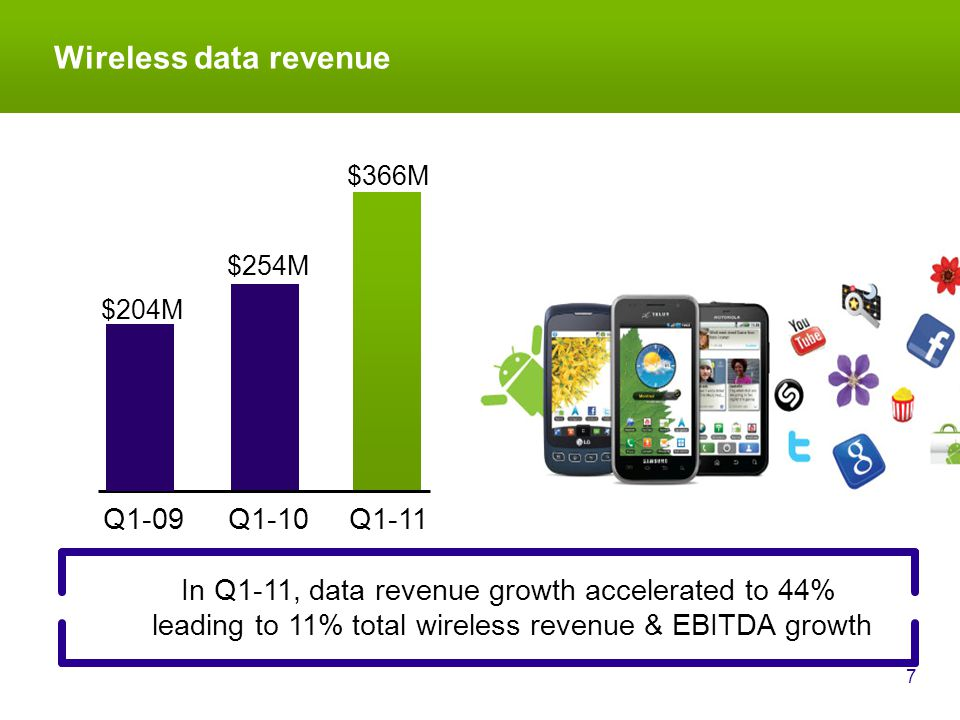 Wireless data revenue 7 In Q1-11, data revenue growth accelerated to 44% leading to 11% total wireless revenue & EBITDA growth Q1-10 $254M Q1-11 $366M $204M Q1-09