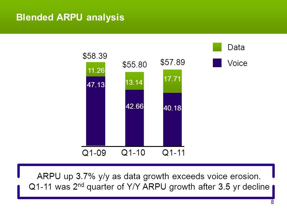Blended ARPU analysis 8 ARPU up 3.7% y/y as data growth exceeds voice erosion.