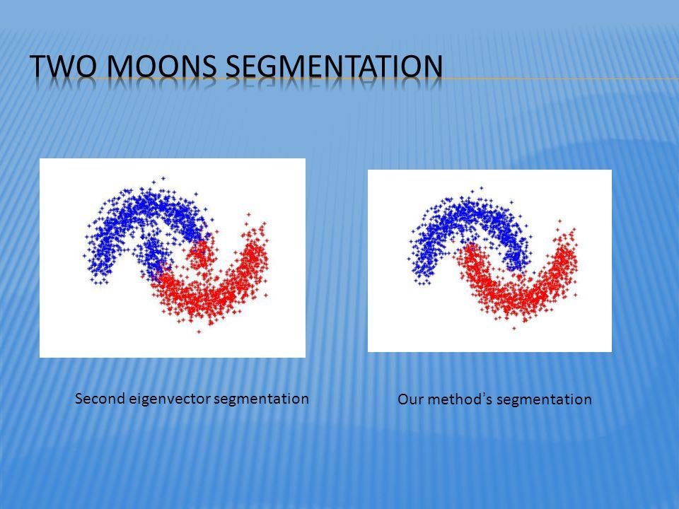 Second eigenvector segmentationOur methods segmentation