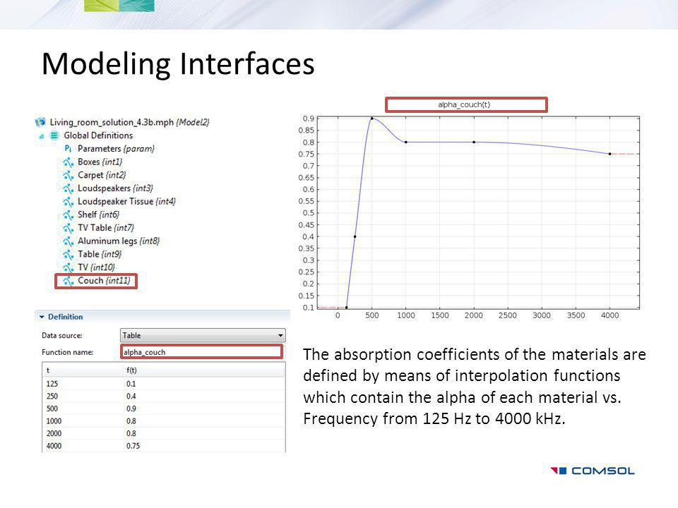 Modeling Interfaces The absorption coefficients of the materials are defined by means of interpolation functions which contain the alpha of each material vs.