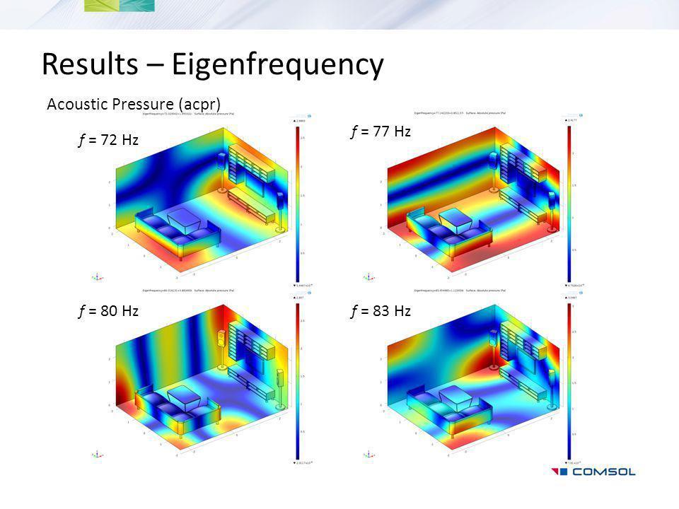 Results – Eigenfrequency Acoustic Pressure (acpr) f = 72 Hz f = 77 Hz f = 80 Hzf = 83 Hz