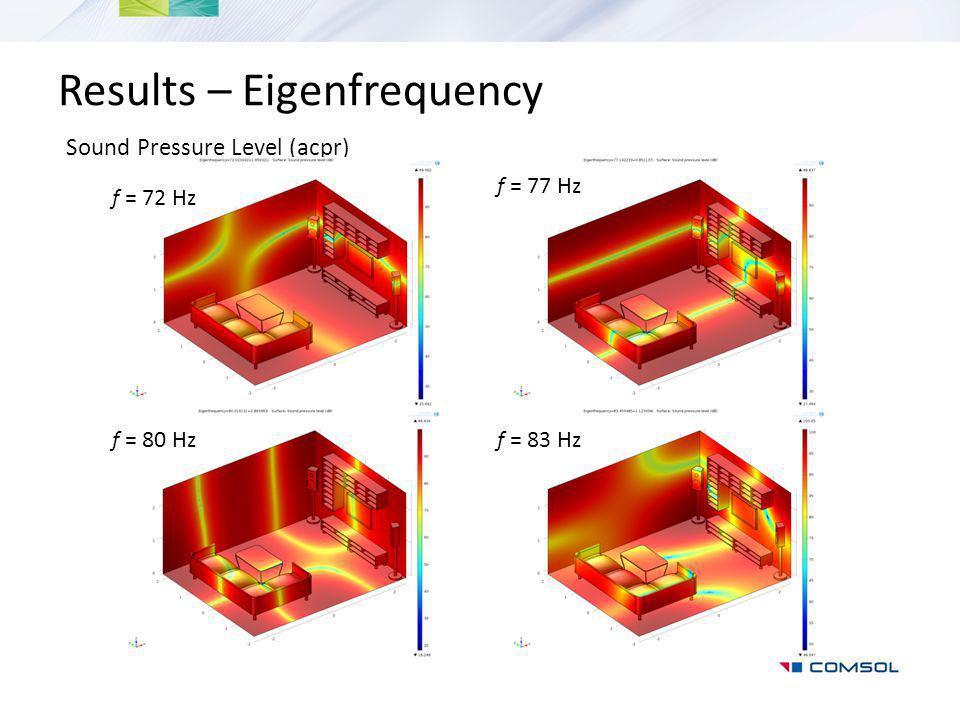 Results – Eigenfrequency Sound Pressure Level (acpr) f = 77 Hz f = 80 Hzf = 83 Hz f = 72 Hz