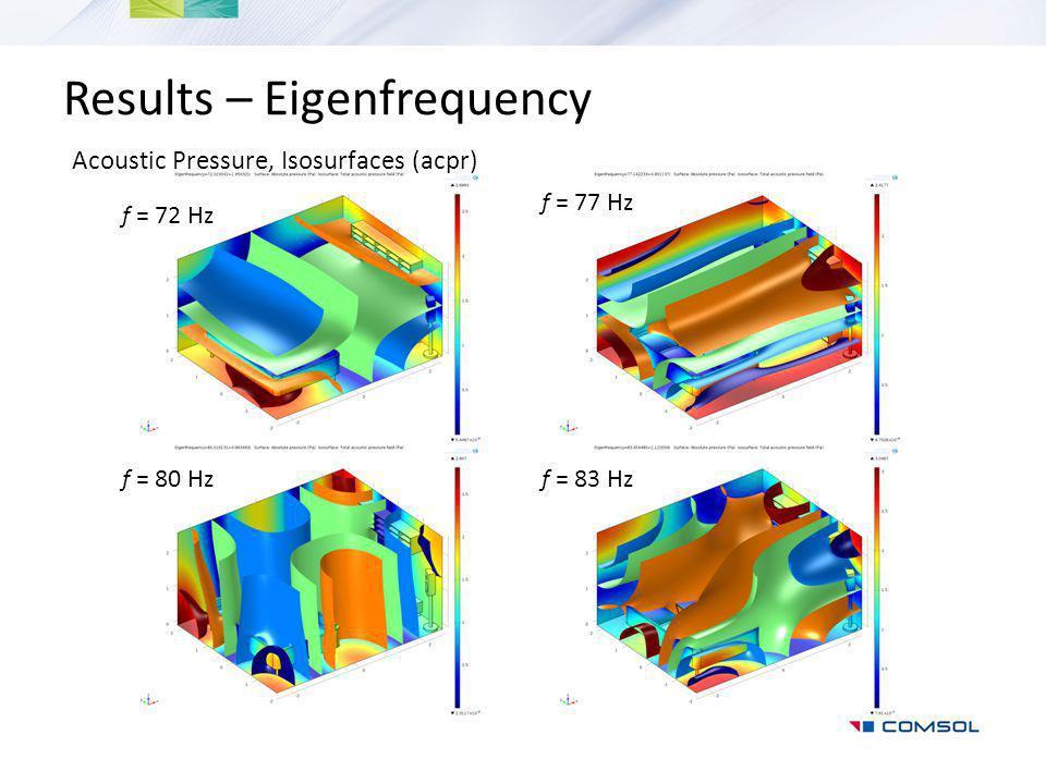 Results – Eigenfrequency Acoustic Pressure, Isosurfaces (acpr) f = 77 Hz f = 80 Hzf = 83 Hz f = 72 Hz