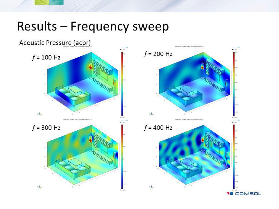 Results – Frequency sweep Acoustic Pressure (acpr) f = 200 Hz f = 300 Hzf = 400 Hz f = 100 Hz