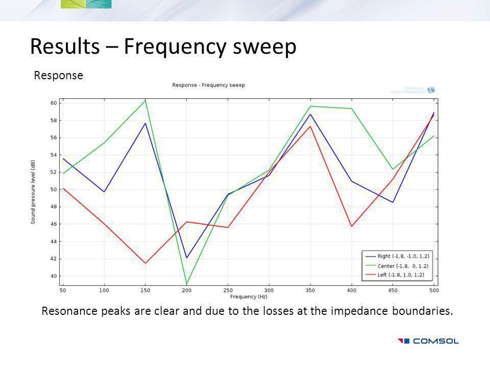 Results – Frequency sweep Response Resonance peaks are clear and due to the losses at the impedance boundaries.
