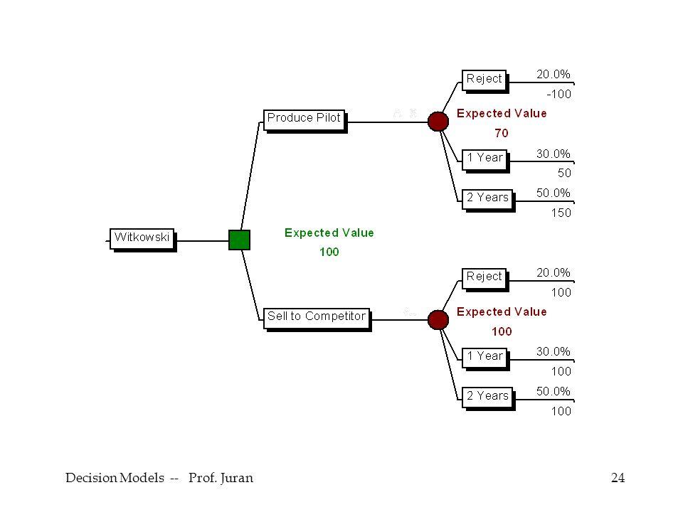 Decision Models -- Prof. Juran24
