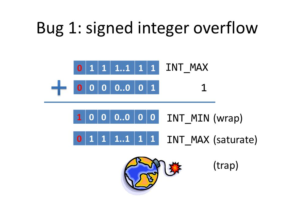 Signed integer overflow in C Undefined behavior Compilers assume no signed integer overflow Post-overflow check x + 1 < x –C–Common idiom for unsigned integers –D–Doesnt work for signed integers false
