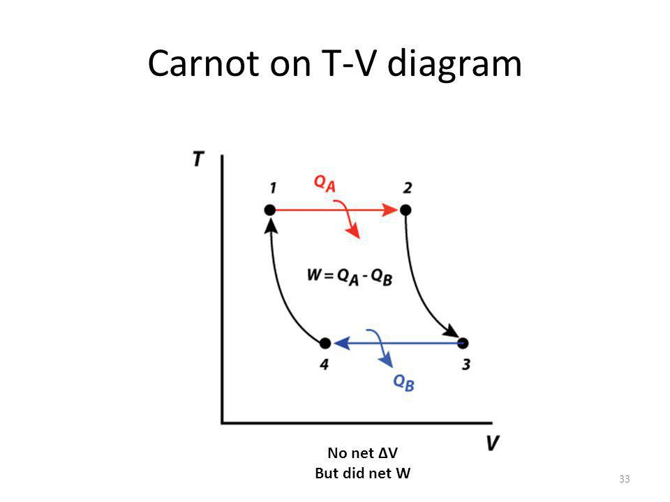 Carnot on T-V diagram 33 No net V But did net W