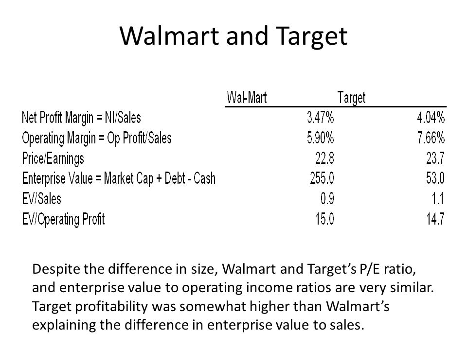 Walmart and Target Despite the difference in size, Walmart and Targets P/E ratio, and enterprise value to operating income ratios are very similar. Ta