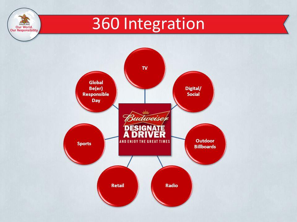 360 Integration