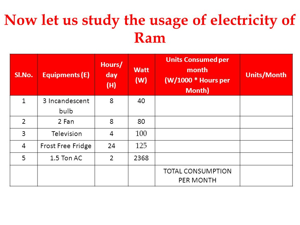 Sl.No.Equipments (E) Hours/ day (H) Watt (W) Units Consumed per month (W/1000 * Hours per Month) Units/Month 1 3 Incandescent bulb 8 11 22 Fan8 50 3 Television4 50 4Frost Free Fridge24 46 51.5 Ton AC2 1677 TOTAL CONSUMPTION PER MONTH Now let us study the usage of electricity of Rahim
