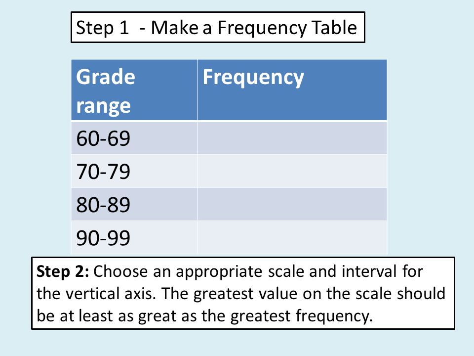 Step 1 - Make a Frequency Table Grade range Frequency 60-69 70-79 80-89 90-99 Step 2: Choose an appropriate scale and interval for the vertical axis.