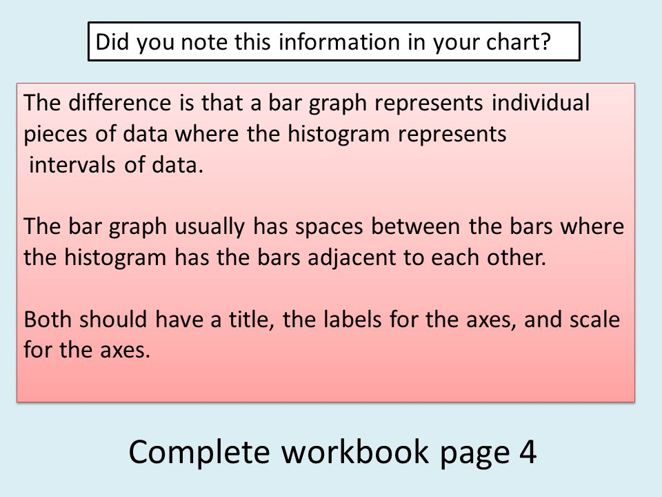 Did you note this information in your chart? The difference is that a bar graph represents individual pieces of data where the histogram represents in