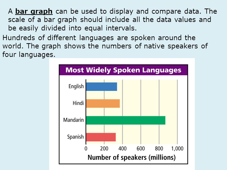Hundreds of different languages are spoken around the world. The graph shows the numbers of native speakers of four languages. A bar graph can be used