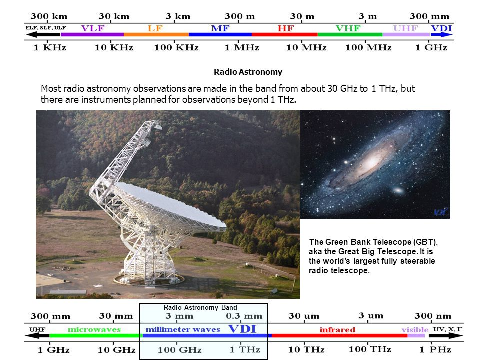 Radio Astronomy Most radio astronomy observations are made in the band from about 30 GHz to 1 THz, but there are instruments planned for observations beyond 1 THz.