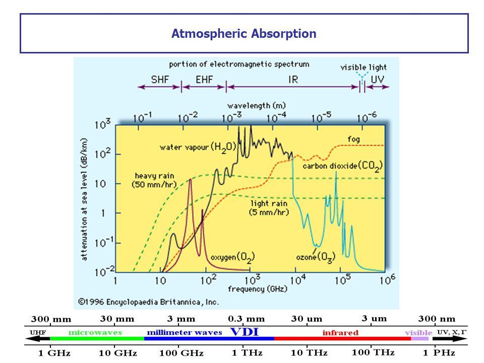 Atmospheric Absorption