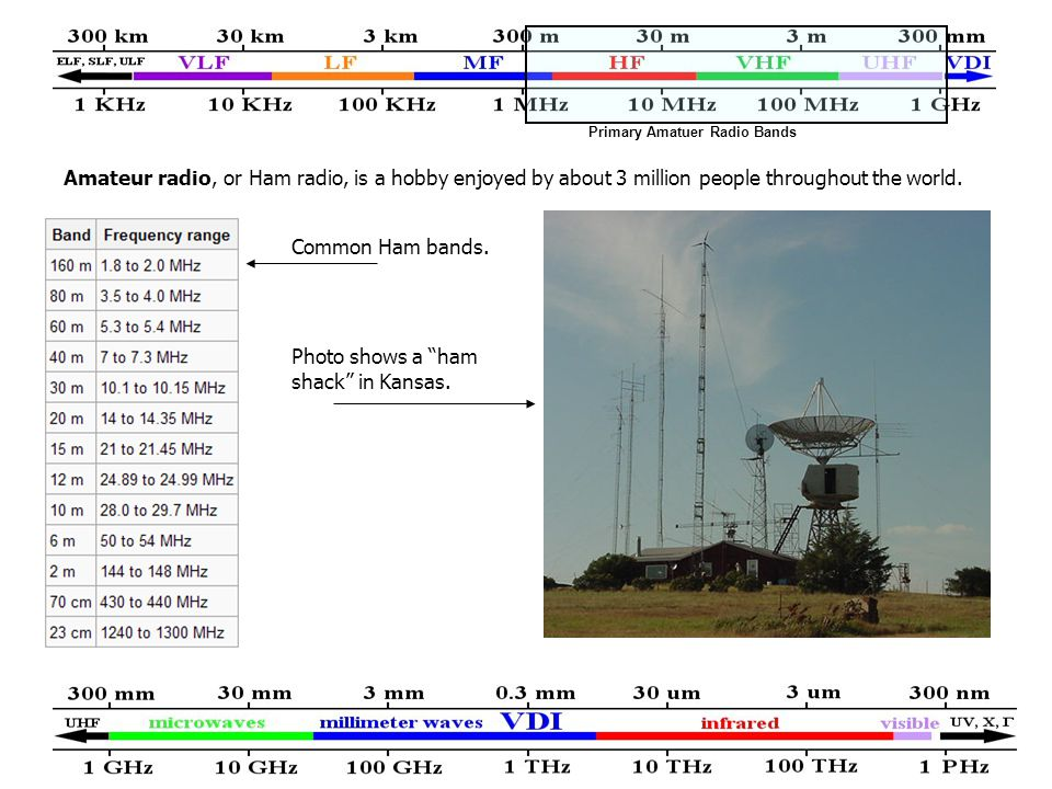 Amateur radio, or Ham radio, is a hobby enjoyed by about 3 million people throughout the world.