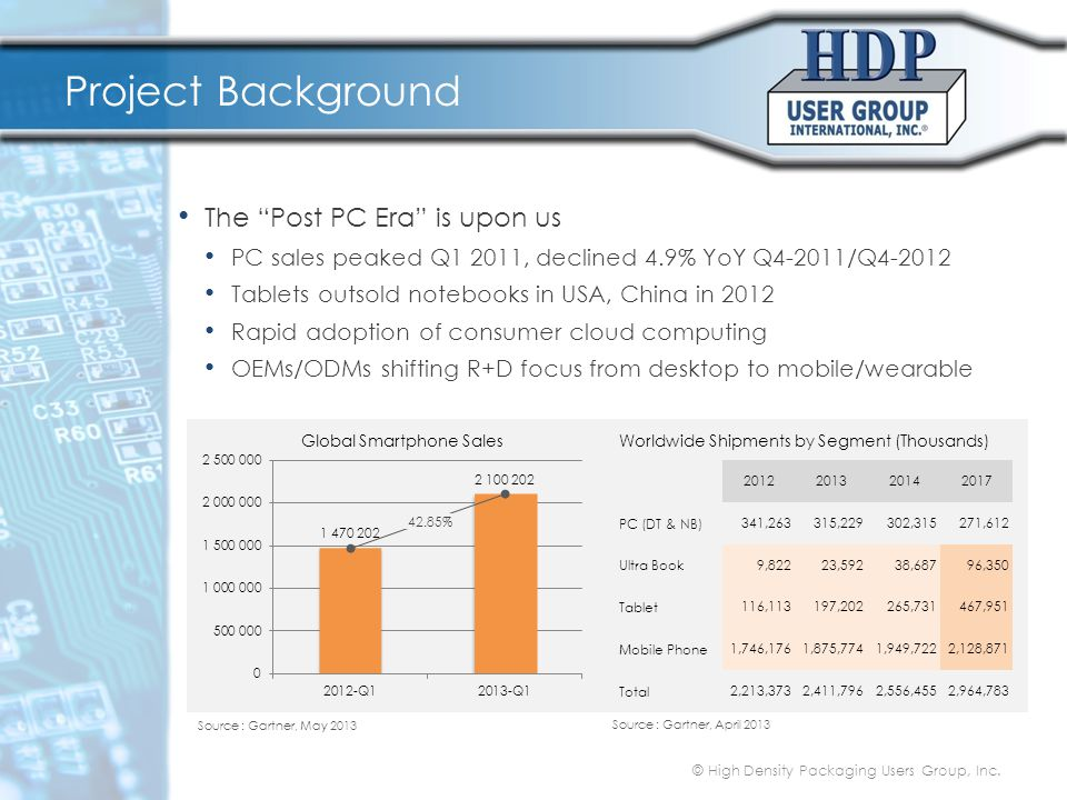 Project Background The Post PC Era is upon us PC sales peaked Q1 2011, declined 4.9% YoY Q4-2011/Q4-2012 Tablets outsold notebooks in USA, China in 2012 Rapid adoption of consumer cloud computing OEMs/ODMs shifting R+D focus from desktop to mobile/wearable © High Density Packaging Users Group, Inc.