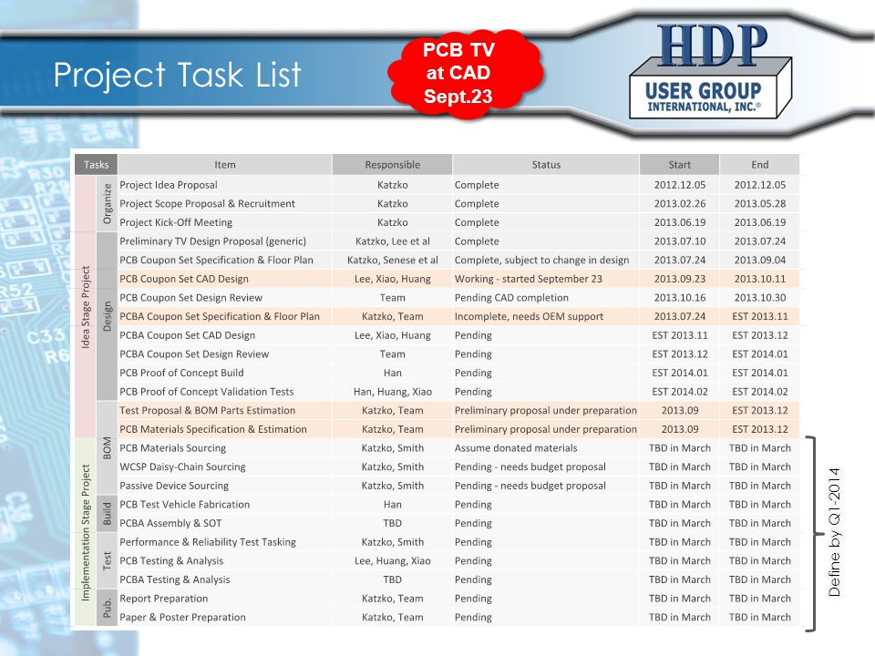 Project Task List PCB TV at CAD Sept.23 PCB TV at CAD Sept.23