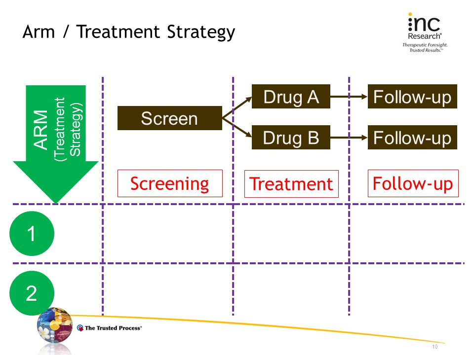 Arm / Treatment Strategy 10 Screen Drug A Drug B Follow-up Screening Treatment Follow-up ARM (Treatment Strategy) 1 2