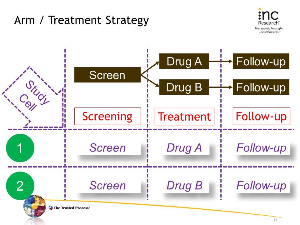 Arm / Treatment Strategy 11 Screen Drug A Drug B Follow-up Screening Treatment Follow-up Study Cell 1 2 Screen Drug A Drug B Follow-up