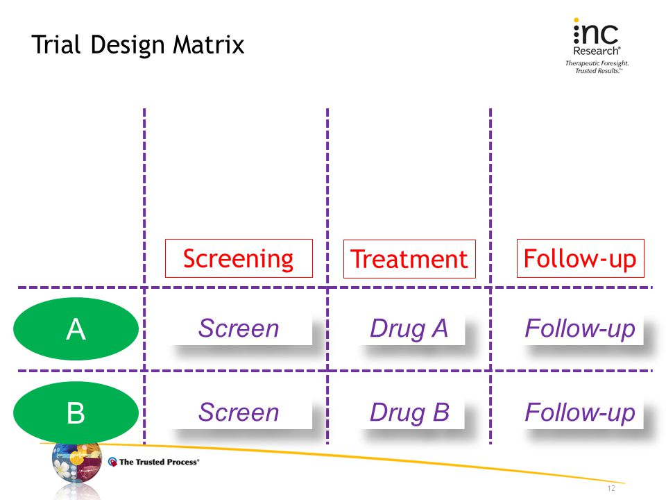 Trial Design Matrix 12 Screening Treatment Follow-up A B Screen Drug A Drug B Follow-up