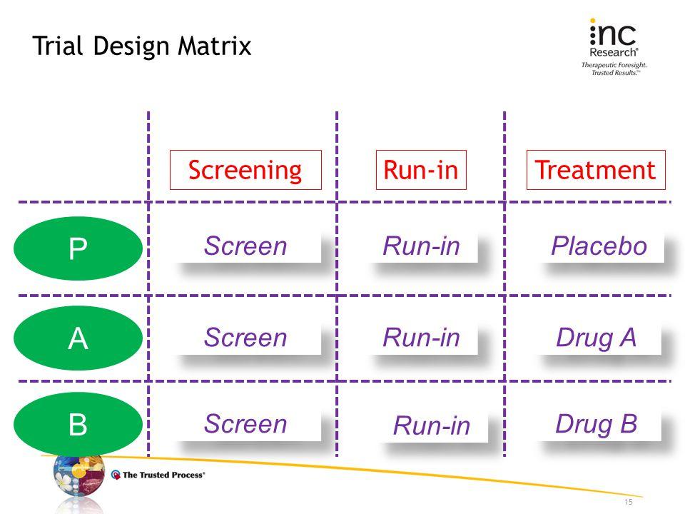Trial Design Matrix 15 ScreeningRun-inTreatment A B Screen Run-in Drug A Drug B P Screen Run-in Placebo