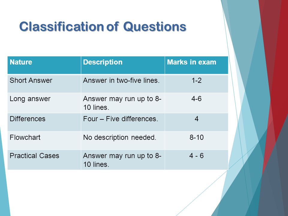 Classification of Questions NatureDescriptionMarks in exam Short AnswerAnswer in two-five lines.1-2 Long answerAnswer may run up to lines.