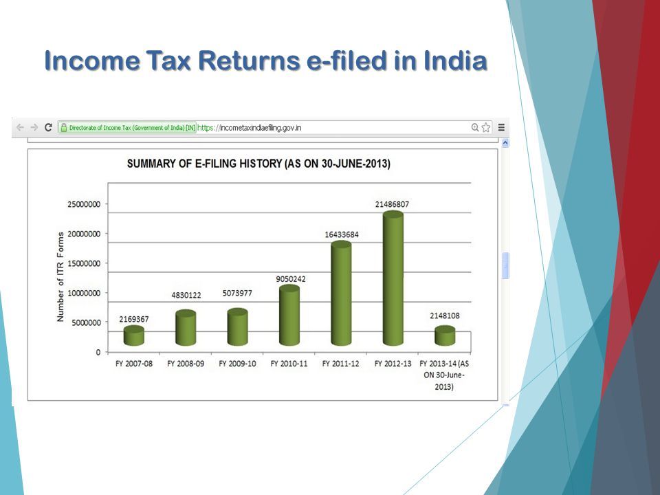 Income Tax Returns e-filed in India