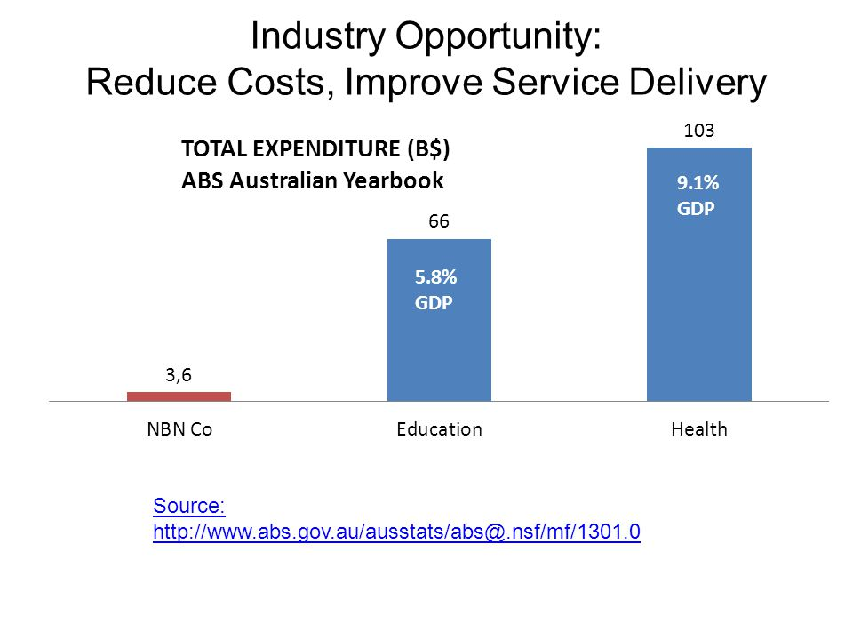 Industry Opportunity: Reduce Costs, Improve Service Delivery Source: http://www.abs.gov.au/ausstats/abs@.nsf/mf/1301.0 5.8% GDP