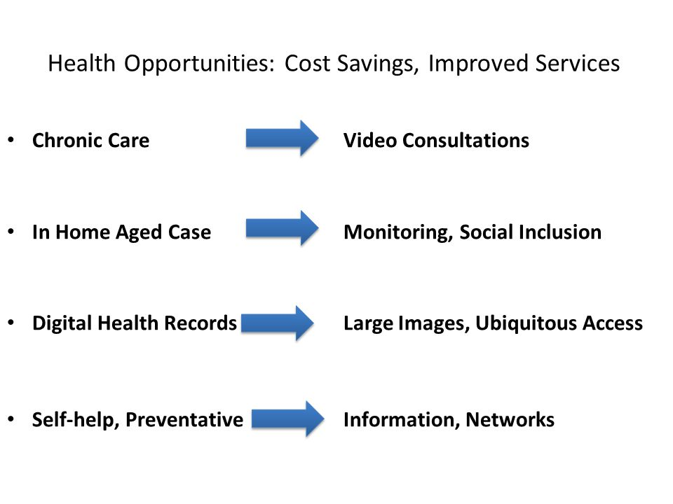 Health Opportunities: Cost Savings, Improved Services Chronic CareVideo Consultations In Home Aged CaseMonitoring, Social Inclusion Digital Health RecordsLarge Images, Ubiquitous Access Self-help, Preventative Information, Networks