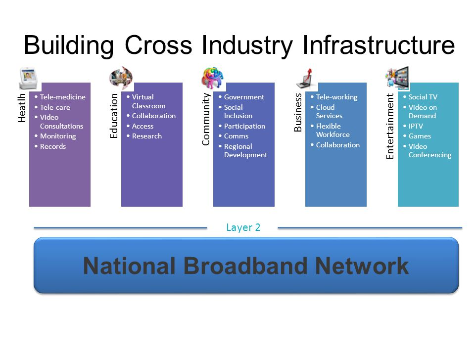 Building Cross Industry Infrastructure Layer 2 National Broadband Network
