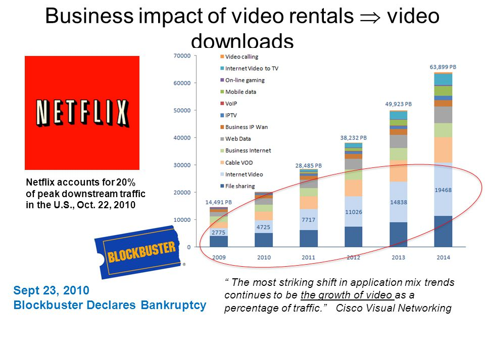 Business impact of video rentals video downloads Sept 23, 2010 Blockbuster Declares Bankruptcy Netflix accounts for 20% of peak downstream traffic in the U.S., Oct.