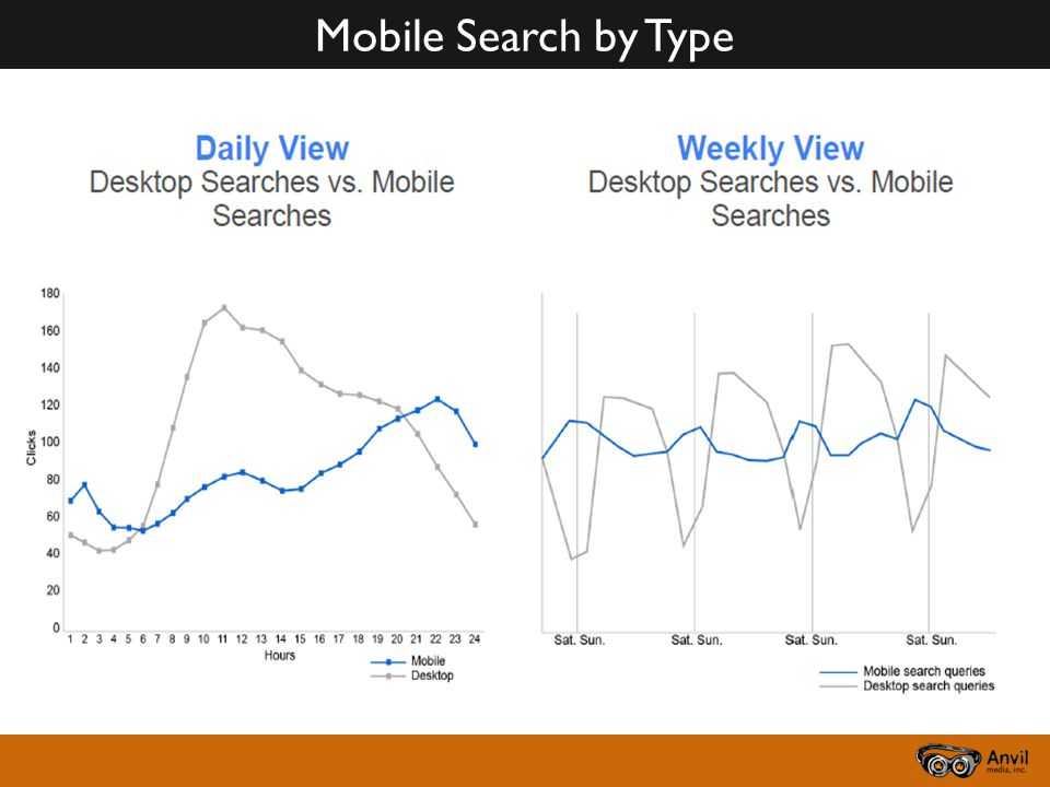 Mobile Search by Type