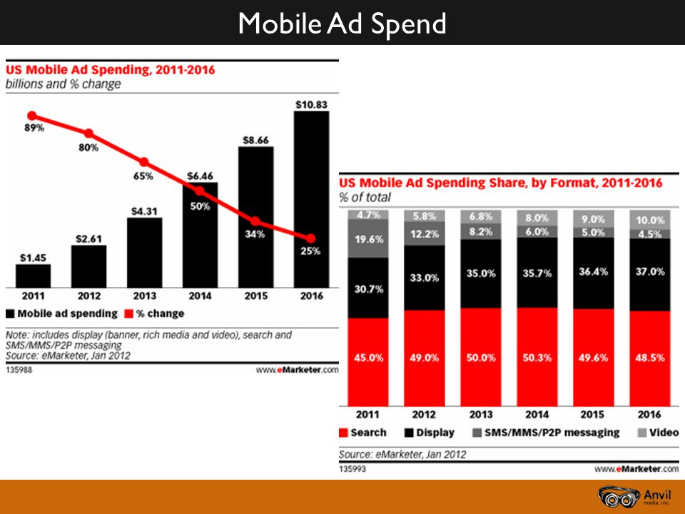 Mobile Ad Spend