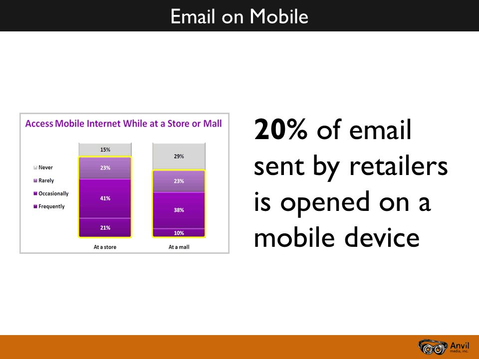 Email on Mobile 20% of email sent by retailers is opened on a mobile device