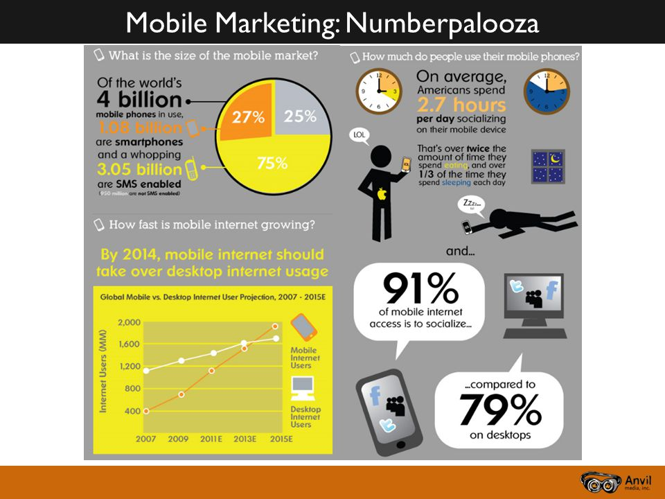Mobile Marketing: Numberpalooza