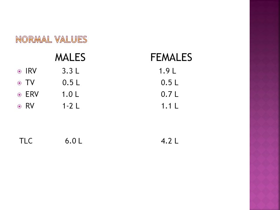 MALES IRV 3.3 L TV 0.5 L ERV 1.0 L RV 1-2 L TLC 6.0 L FEMALES 1.9 L 0.5 L 0.7 L 1.1 L 4.2 L