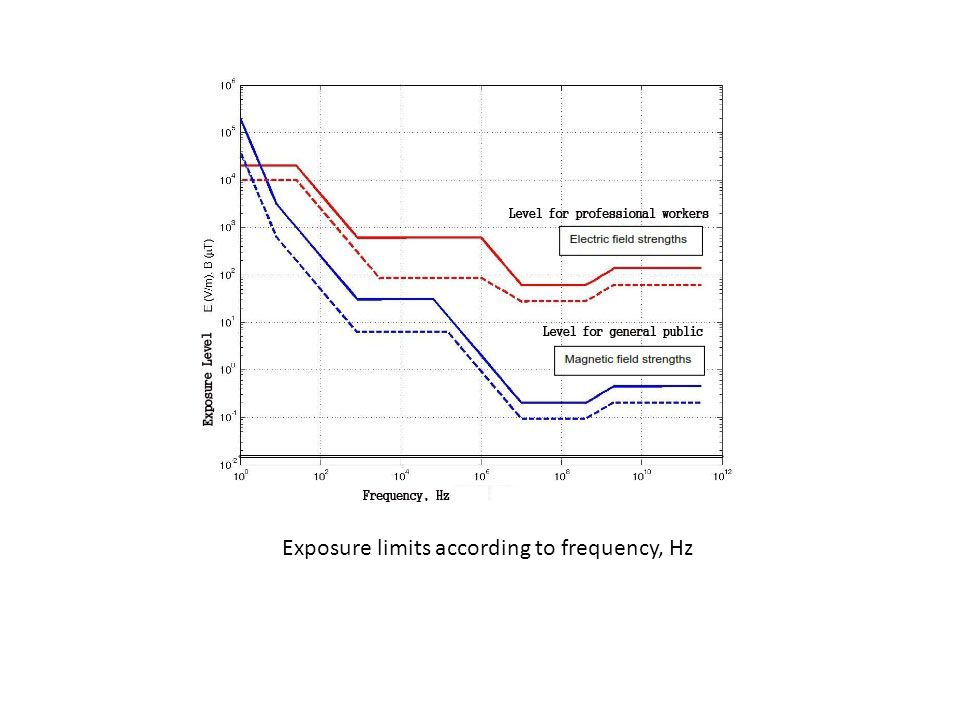 Exposure limits according to frequency, Hz