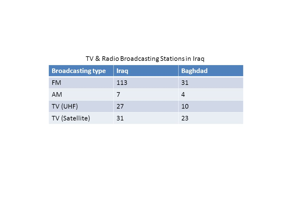 TV & Radio Broadcasting Stations in Iraq Broadcasting typeIraqBaghdad FM11331 AM74 TV (UHF)2710 TV (Satellite)3123