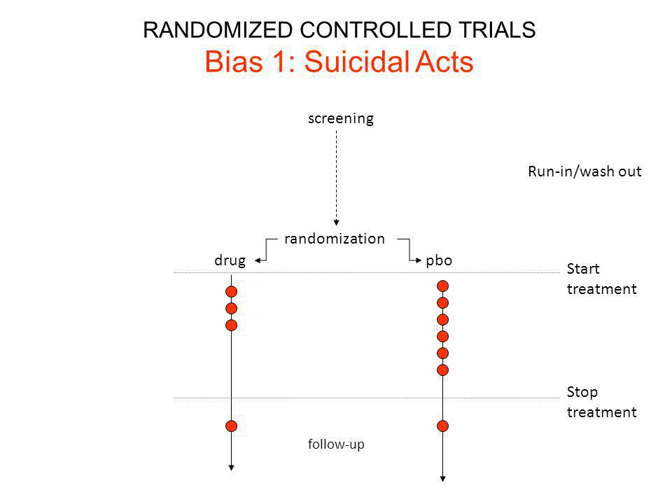screening randomization drugpbo Run-in/wash out Stop treatment Start treatment RANDOMIZED CONTROLLED TRIALS Bias 1: Suicidal Acts follow-up