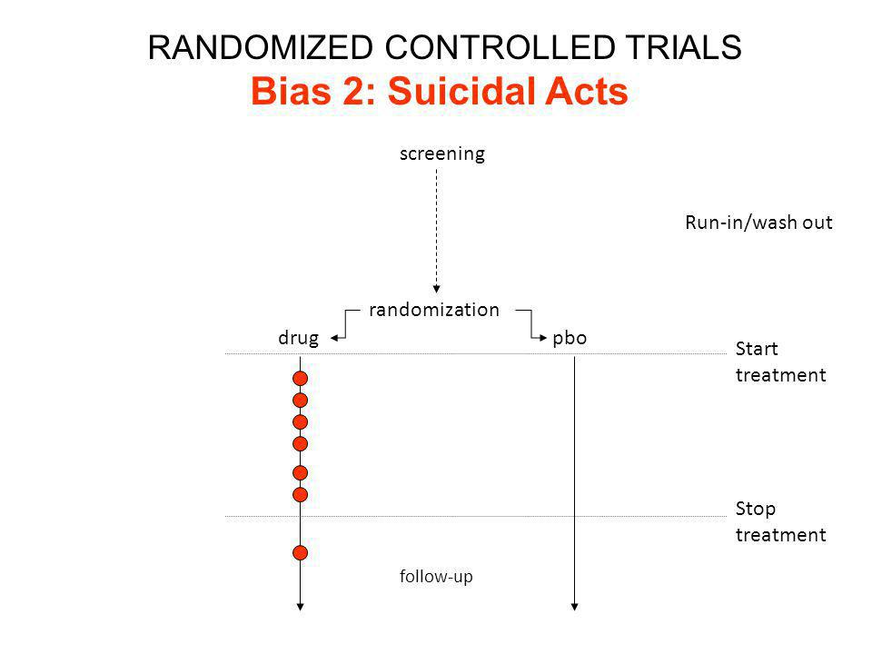screening randomization drugpbo Run-in/wash out Stop treatment Start treatment RANDOMIZED CONTROLLED TRIALS Bias 2: Suicidal Acts follow-up