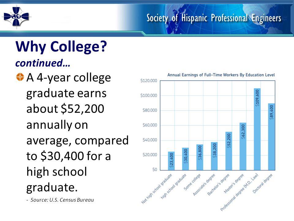 Visit college campuses.