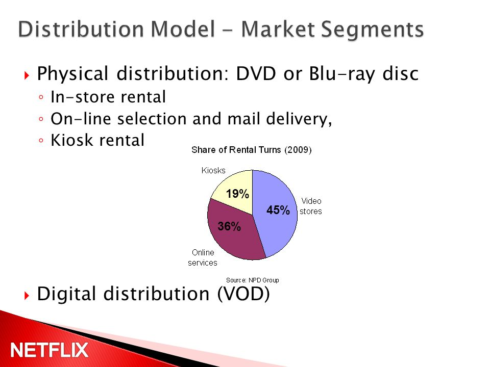 Physical distribution: DVD or Blu-ray disc In-store rental On-line selection and mail delivery, Kiosk rental Digital distribution (VOD) 36% 45% 19%