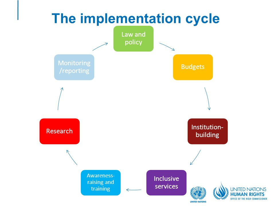 The implementation cycle Law and policy Budgets Institution- building Inclusive services Awareness- raising and training Research Monitoring /reporting