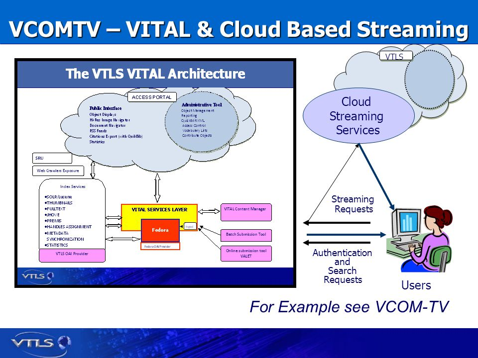 VCOMTV – VITAL & Cloud Based Streaming Cloud Streaming Services Cloud Streaming Services VTLS Users Authentication and Search Requests Streaming Requests For Example see VCOM-TV