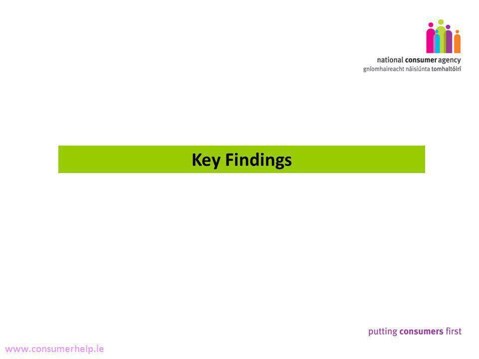 3 Making Complaints www.consumerhelp.ie Key Findings